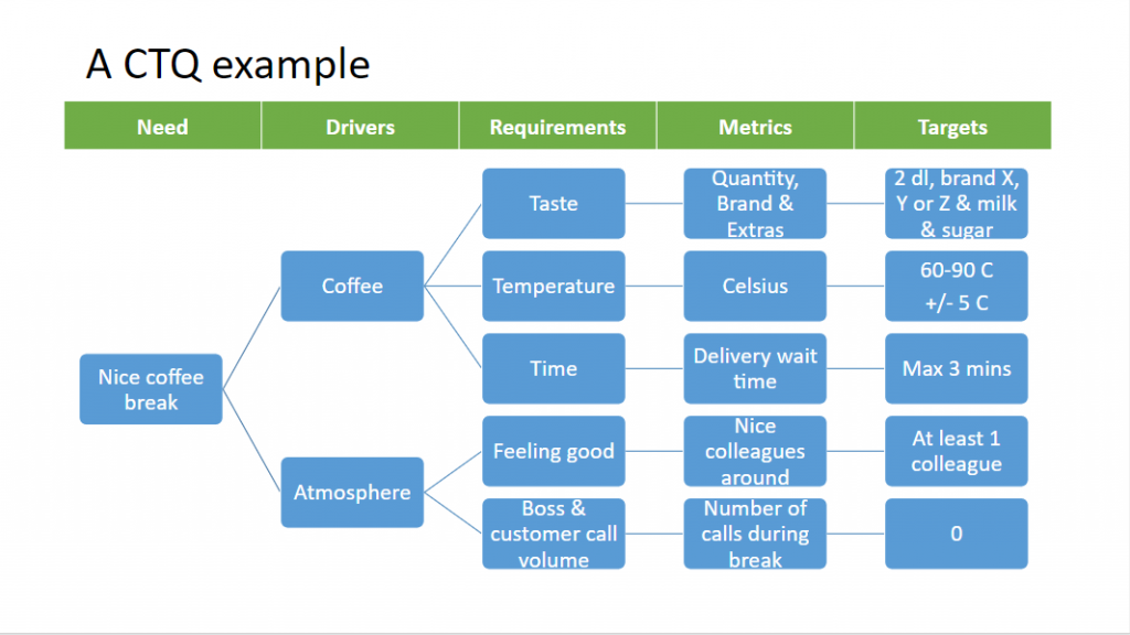 Critical to Quality tree: the coffee break example